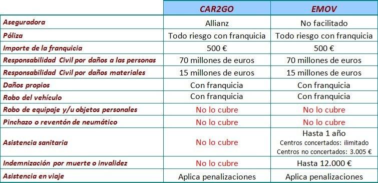 Comparativa de seguros de emov y car2go