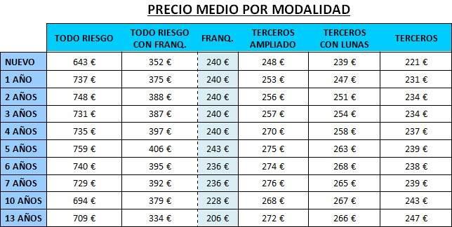 Tabla de precios por modalidad