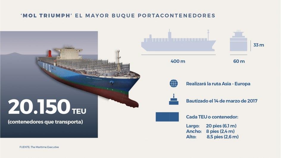 El buque Mol Triumph puede transportar 20.150 contenedores y hace la ruta Asia-Europa.