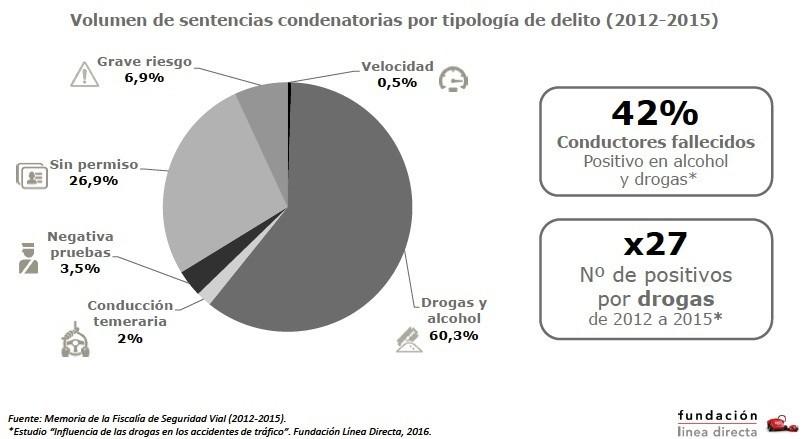 Volumen de sentencias condenatorias por tipología de delito