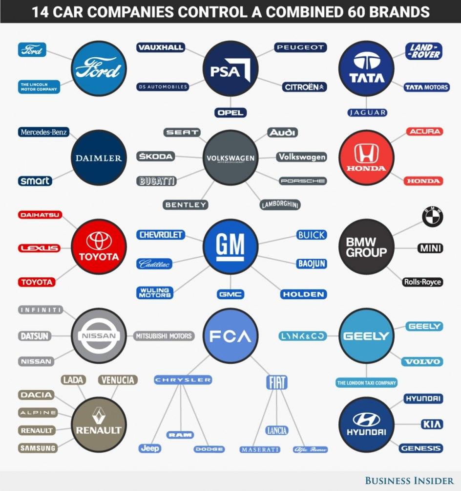 14 empresas controlan 54 marcas en el sector del automóvil.