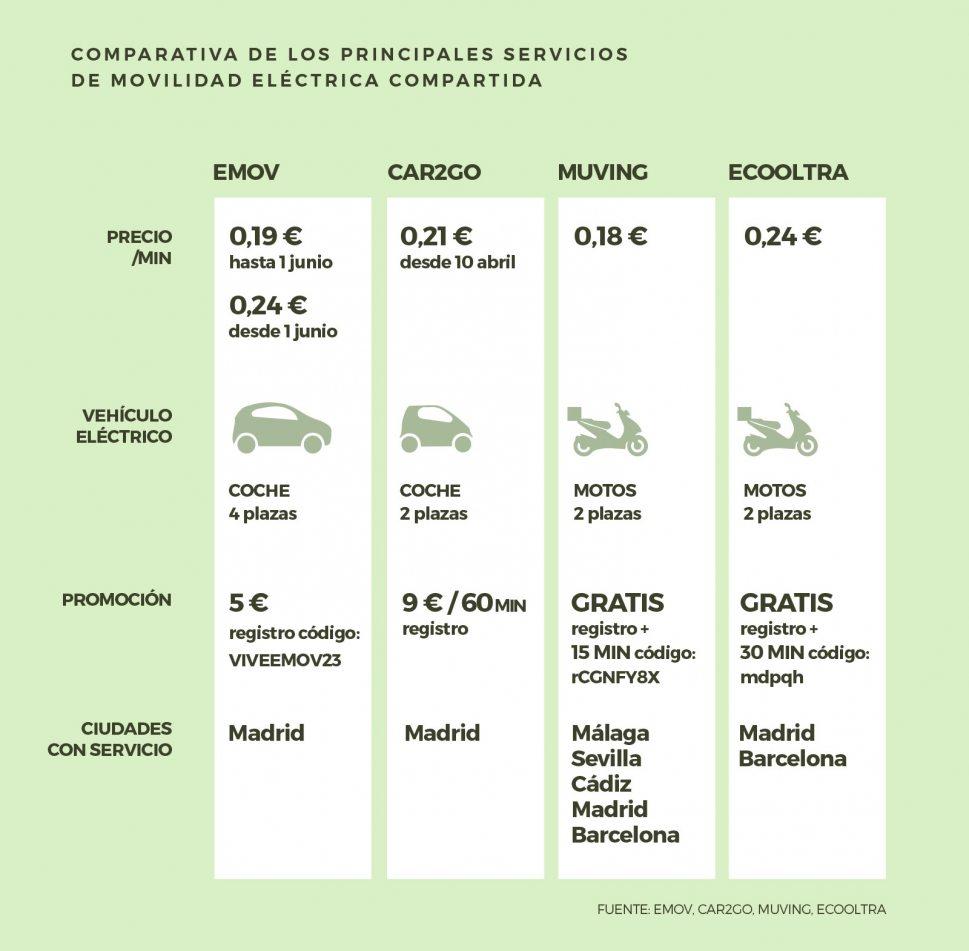 Comparativa de los principales servicios de movilidad eléctrica compartida