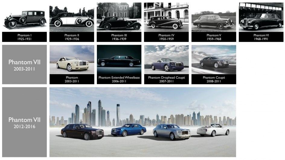 Historia por los ocho grandes Phantom de Rolls-Royce.