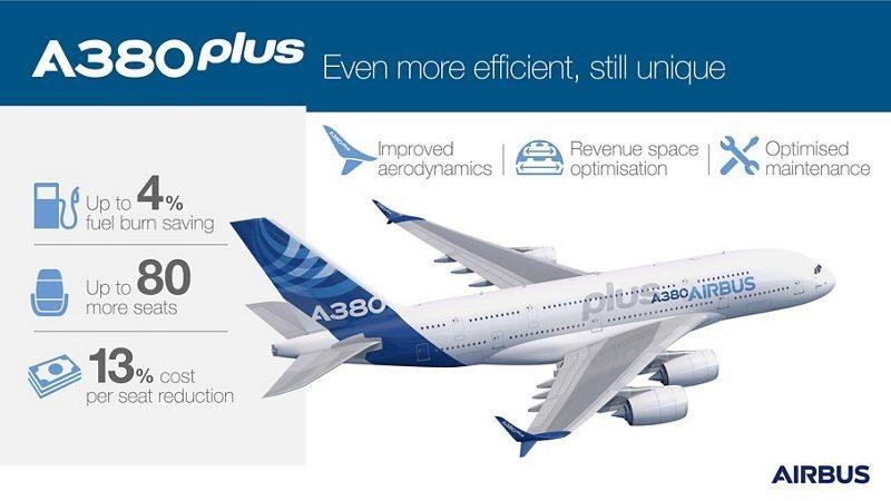 Datos técnicos A380plus