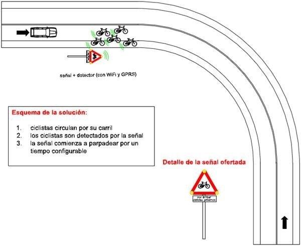 Explicación del sistema de alerta de ciclistas